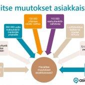 asiakastieto-muutokset-yritysten-tiedoissa