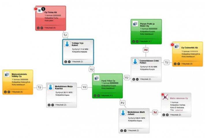 Vastuuhenkilön suhdekartta valottaa yritysverkoston vastuullisuutta